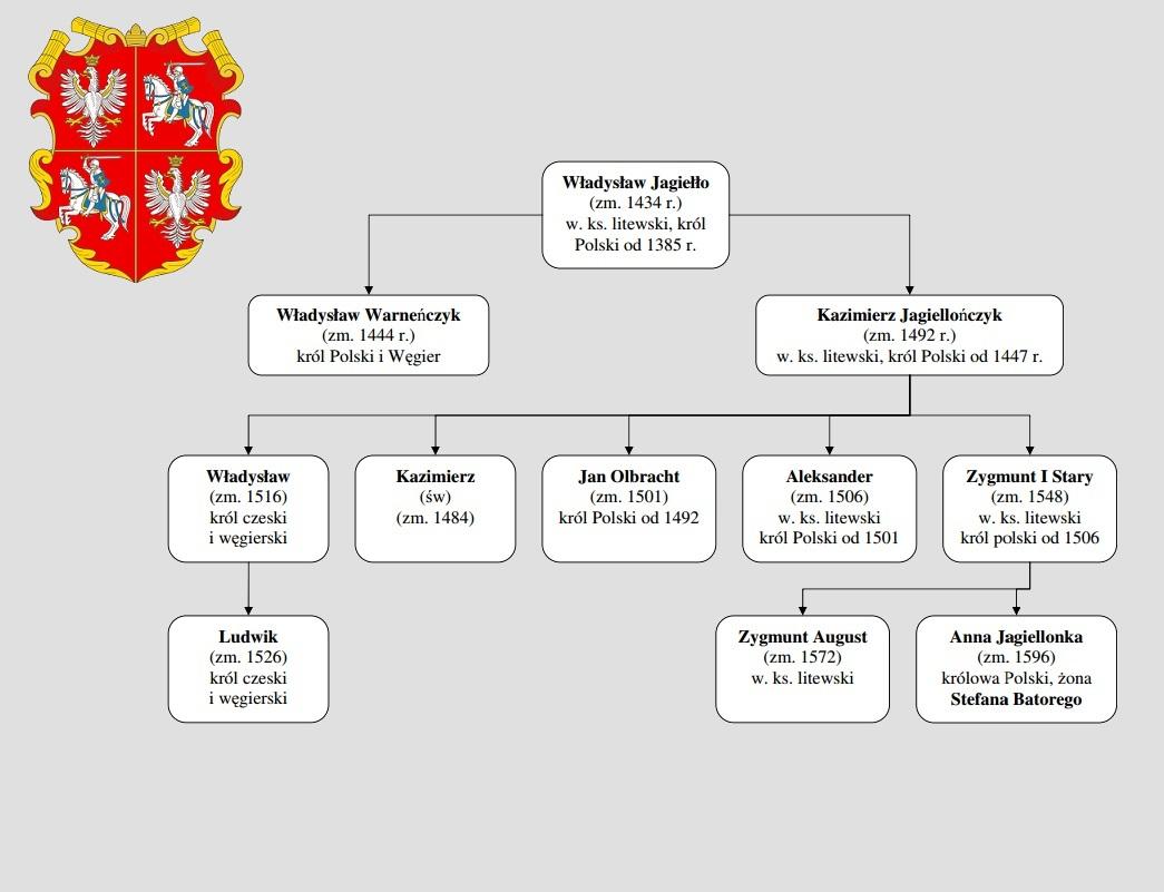 albero genealogico Jagelloni